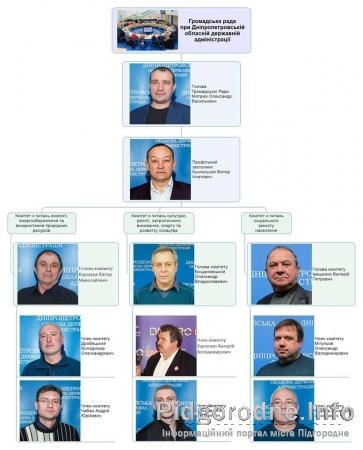 Наглядова рада при Дніпропетровска Обласна державна адміністрація